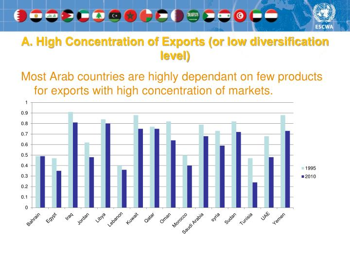A. High Concentration of Exports