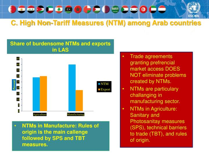 C. High Non-Tariff Measures (NTM) among Arab countries