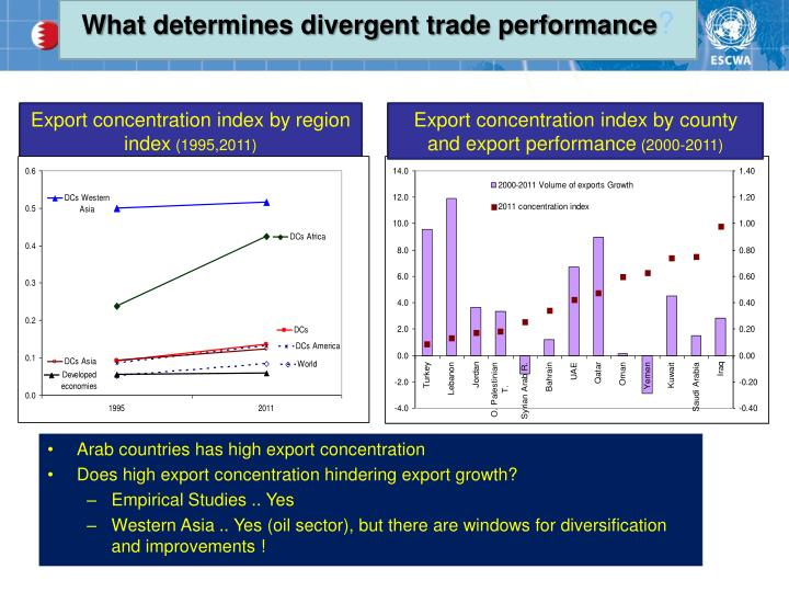 What determines divergent trade performance