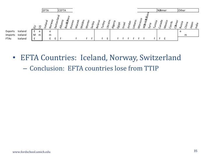 EFTA Countries:  Iceland, Norway, Switzerland