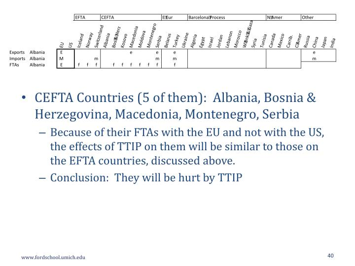 CEFTA Countries (5 of them):
