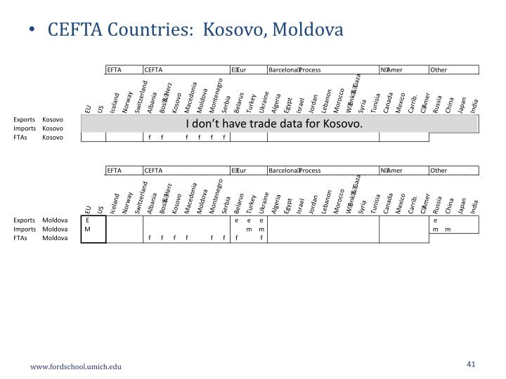 CEFTA Countries:  Kosovo, Moldova