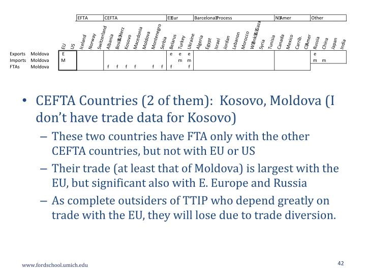 CEFTA Countries (2 of them):