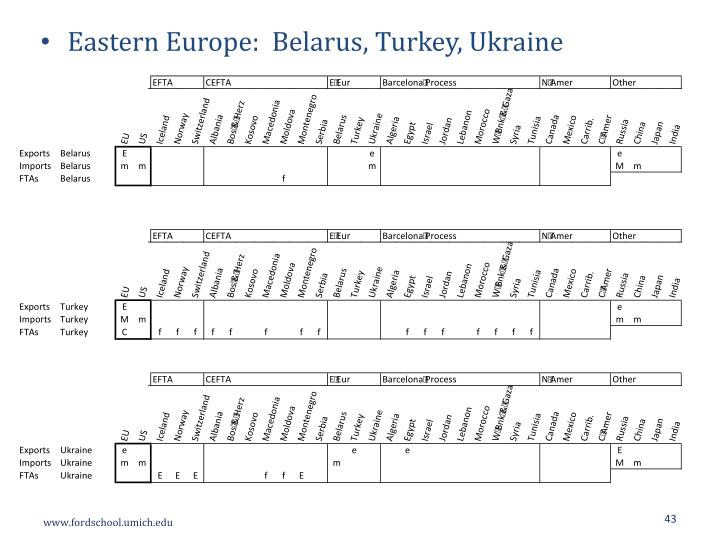 Eastern Europe:  Belarus, Turkey, Ukraine
