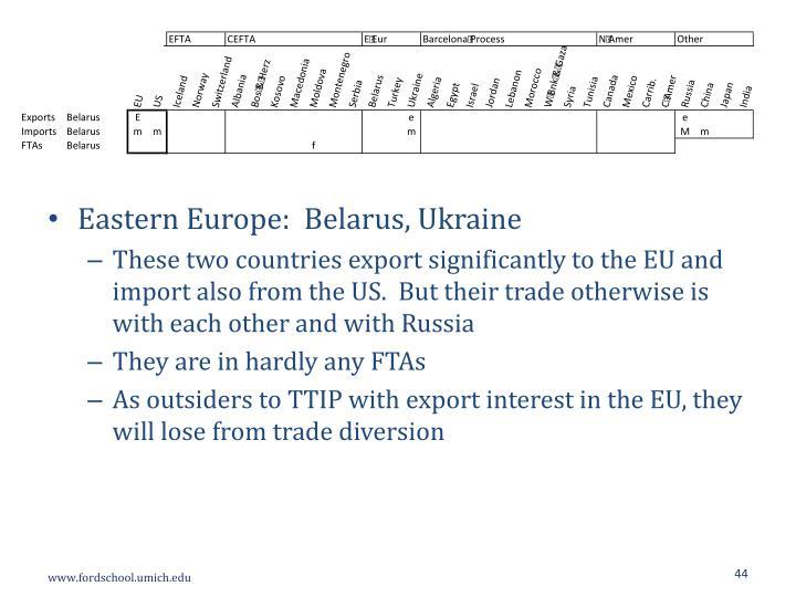 Eastern Europe:  Belarus,