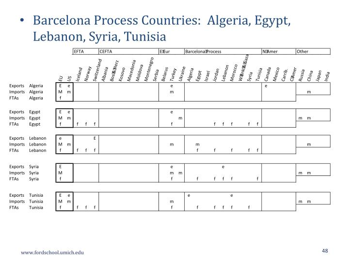 Barcelona Process Countries:  Algeria, Egypt, Lebanon, Syria, Tunisia