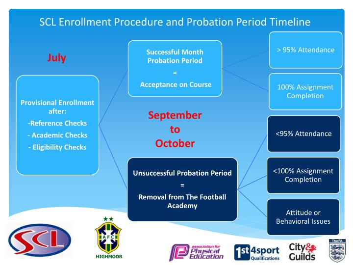 SCL Enrollment Procedure and Probation Period Timeline
