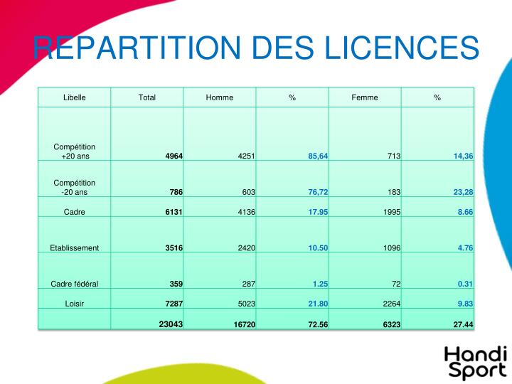 REPARTITION DES LICENCES