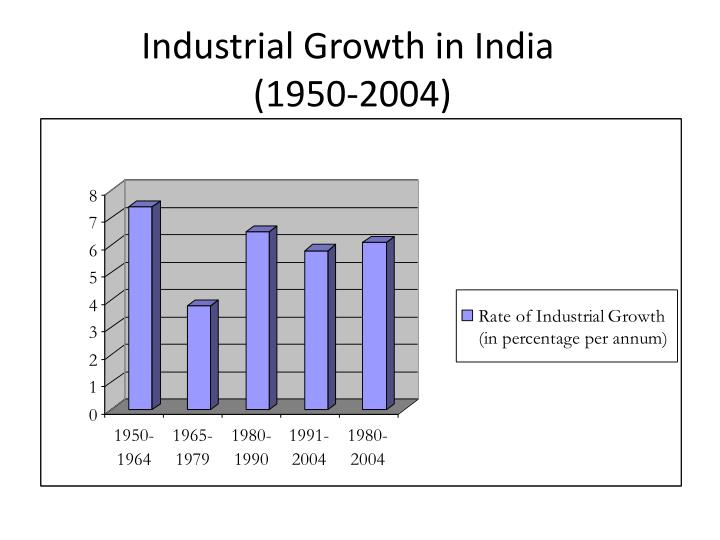 Industrial Growth in
