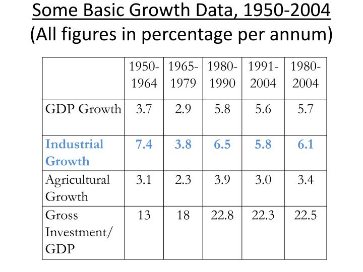 Some Basic Growth Data, 1950-2004