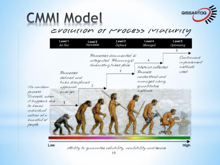 CMMI Model