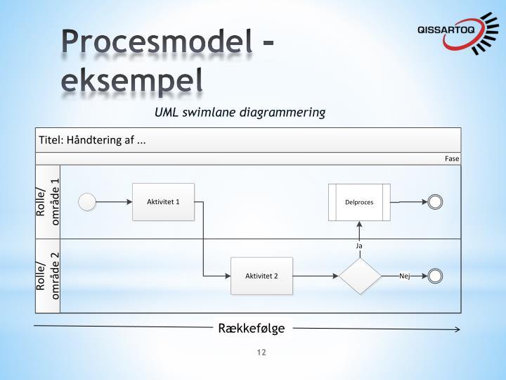 Procesmodel – eksempel