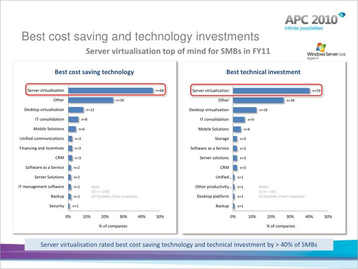 Best cost saving and technology investments