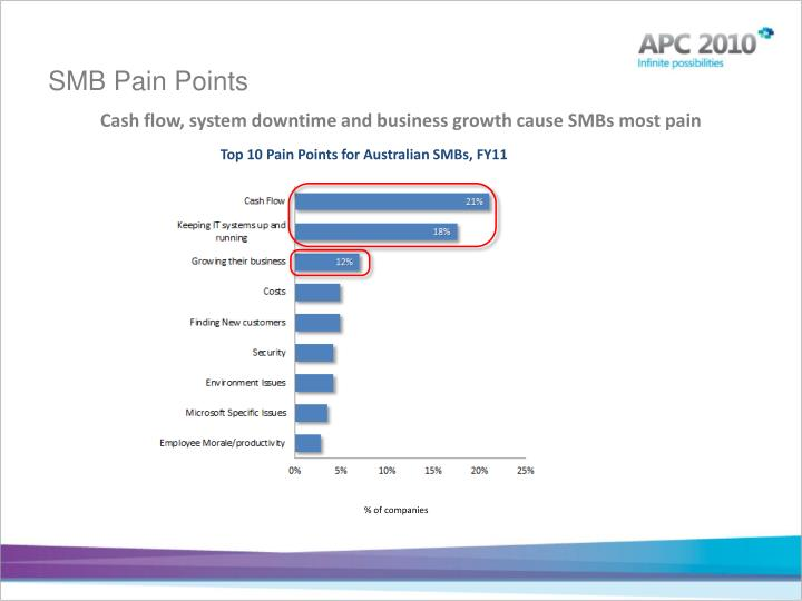 SMB Pain Points