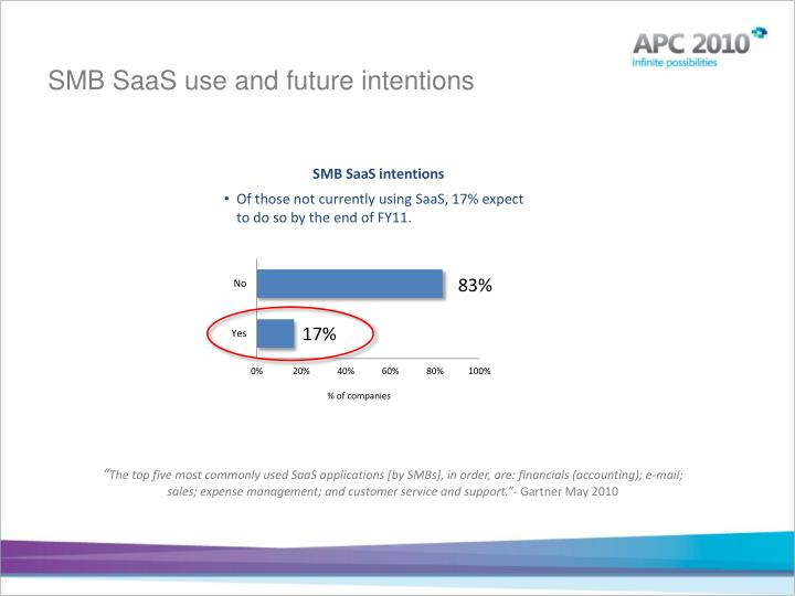 SMB SaaS use and future intentions