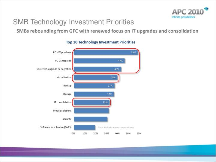 SMB Technology Investment Priorities