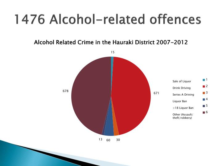 1476 Alcohol-related offences