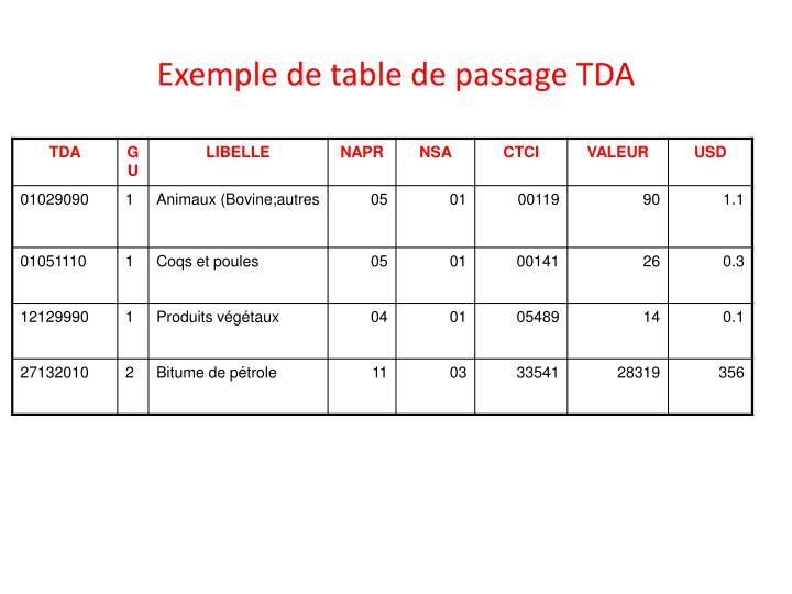 Exemple de table de passage TDA