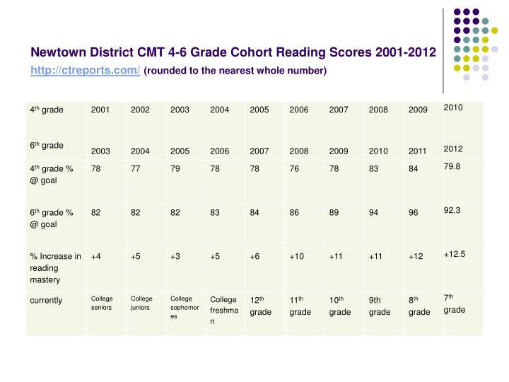 Newtown District CMT 4-6 Grade Cohort Reading Scores 2001-2012