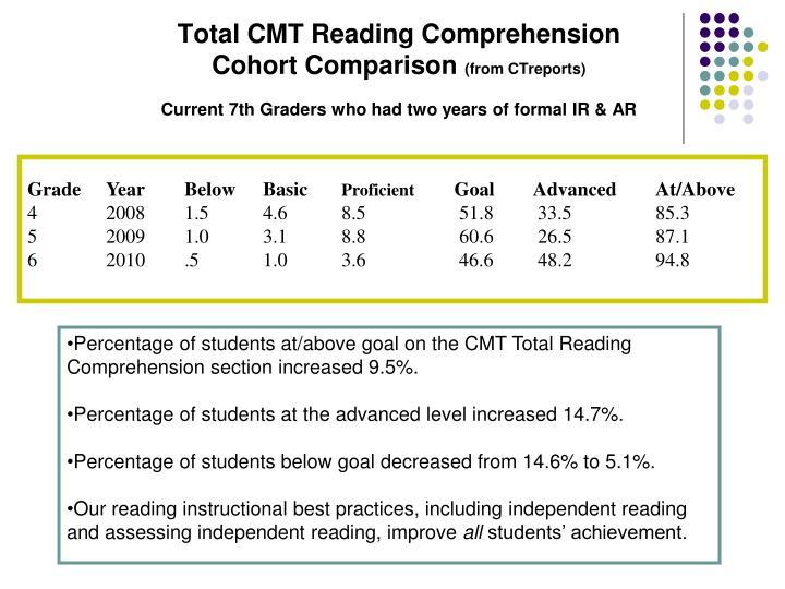 Total CMT Reading Comprehension