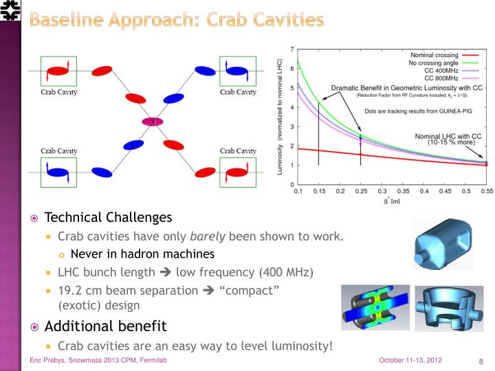 Baseline Approach: Crab Cavities