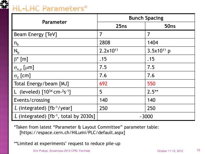 HL-LHC Parameters*