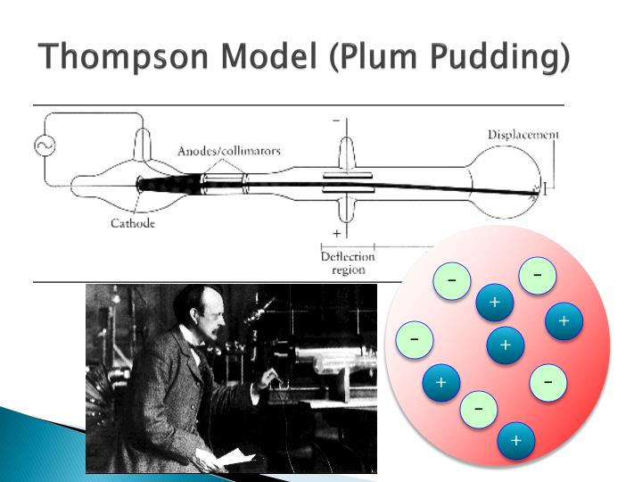 Thompson Model (Plum Pudding)