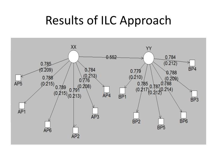 Results of ILC Approach