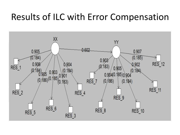 Results of ILC with Error Compensation
