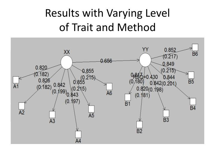 Results with Varying Level