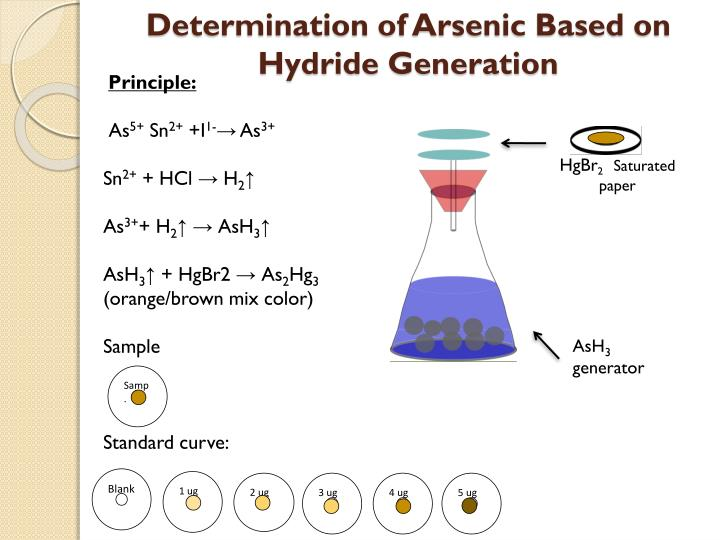 Determination of Arsenic Based on Hydride Generation