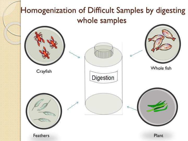 Homogenization of Difficult Samples by digesting whole samples