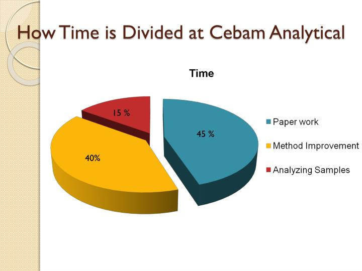 How Time is Divided at