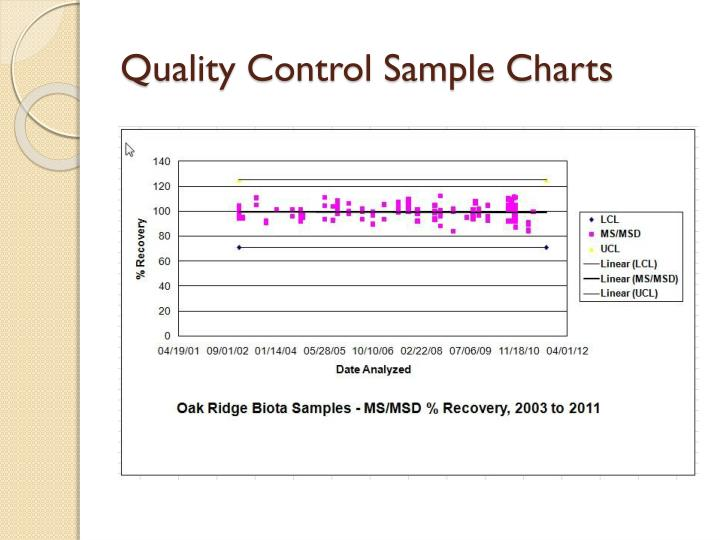 Quality Control Sample Charts
