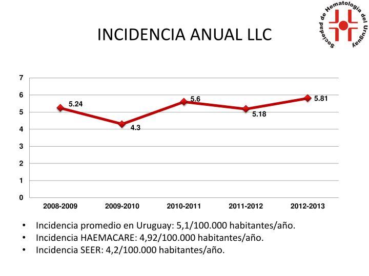 INCIDENCIA ANUAL LLC