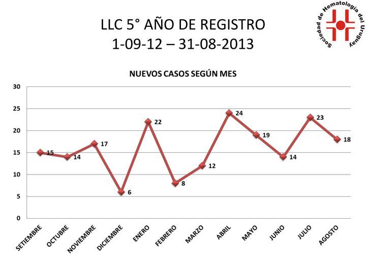 LLC 5° AÑO DE REGISTRO