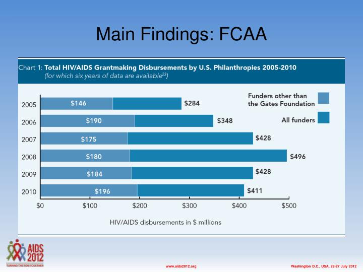 Main Findings: FCAA