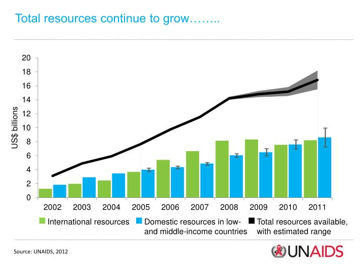 Total resources continue to grow……..