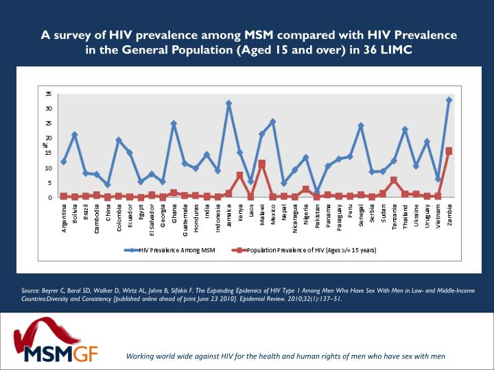 A survey of HIV prevalence among MSM compared with HIV Prevalence