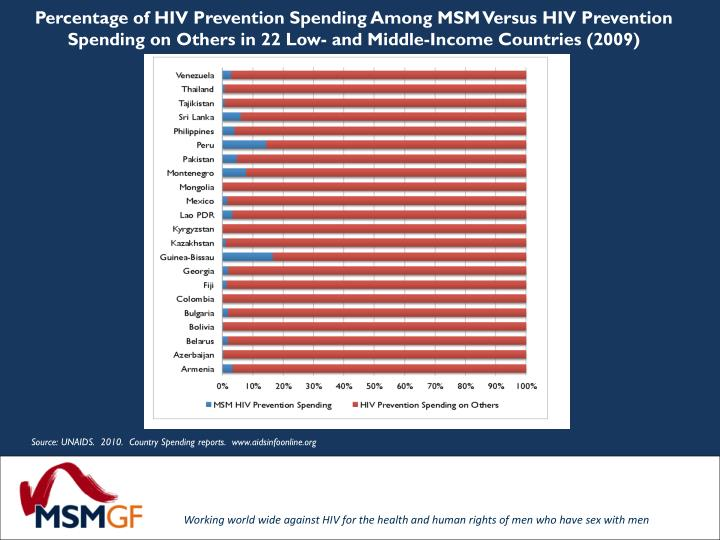 Percentage of HIV Prevention Spending Among MSM Versus HIV Prevention Spending on Others in 22 Low- and Middle-Income Countries (2009)