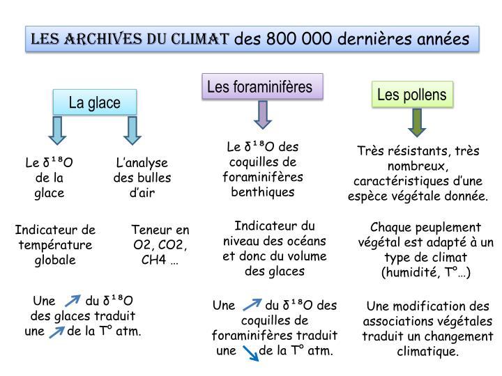 Les archives du climat