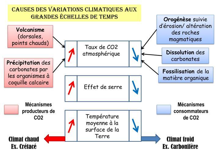 Causes des variations climatiques aux grandes échelles de temps