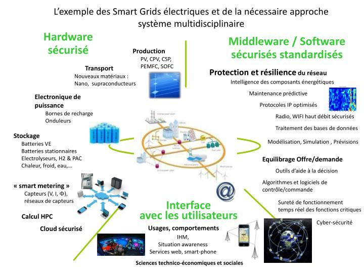 L'exemple des Smart Grids électriques et de la nécessaire approche