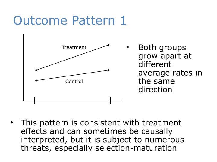 Outcome Pattern 1