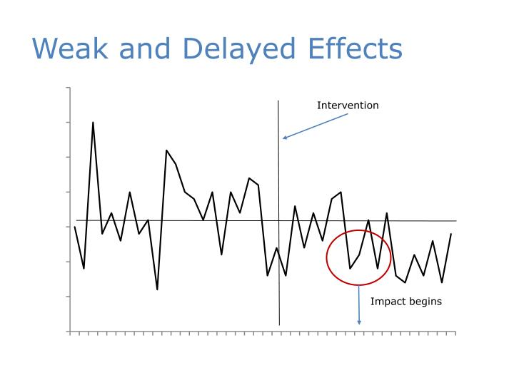 Weak and Delayed Effects