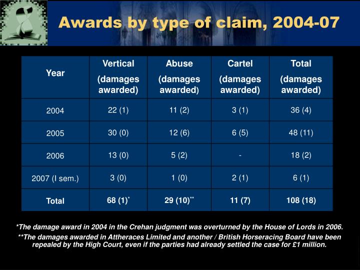 Awards by type of claim, 2004-07