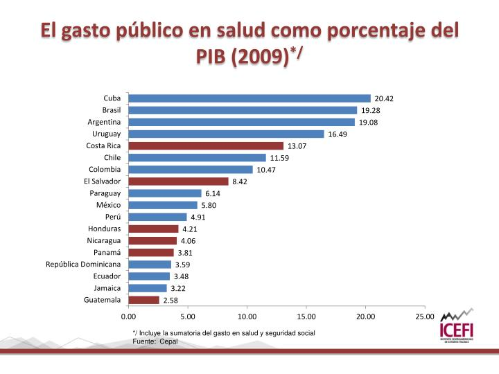 El gasto público en salud como porcentaje del PIB (2009)