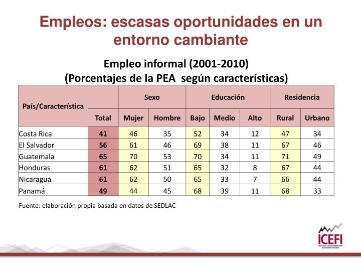 Empleos: escasas oportunidades en un entorno cambiante