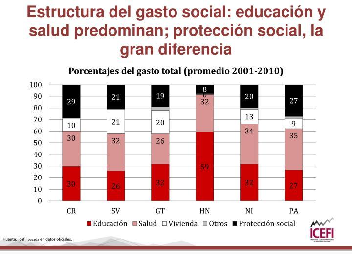Estructura del gasto social: educación y salud predominan; protección social, la gran diferencia