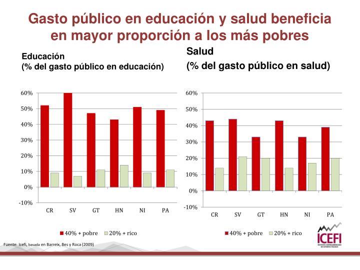 Gasto público en educación y salud beneficia en mayor proporción a los más pobres